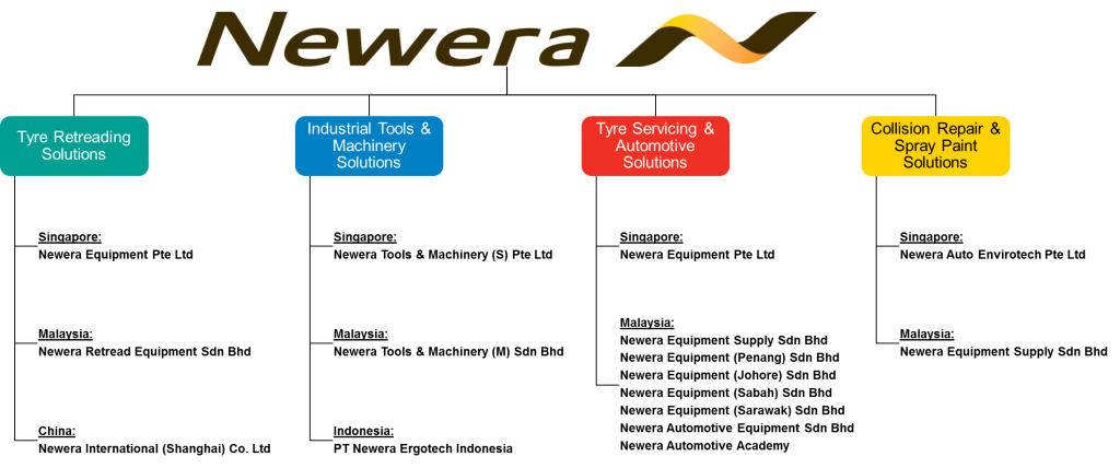 Newera Group